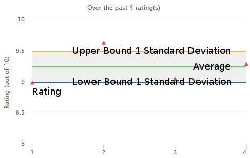 standard deviation example graph